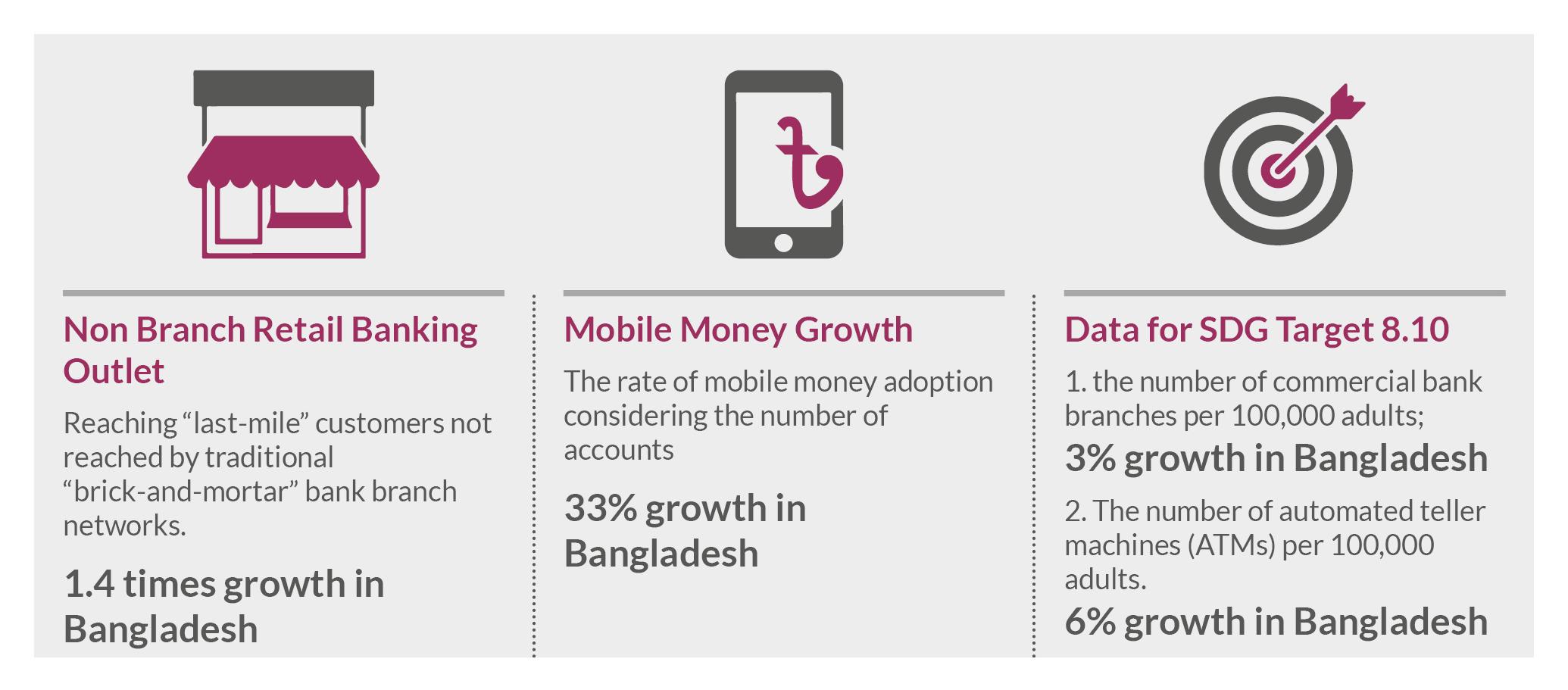 Bangladesh Mobile Number